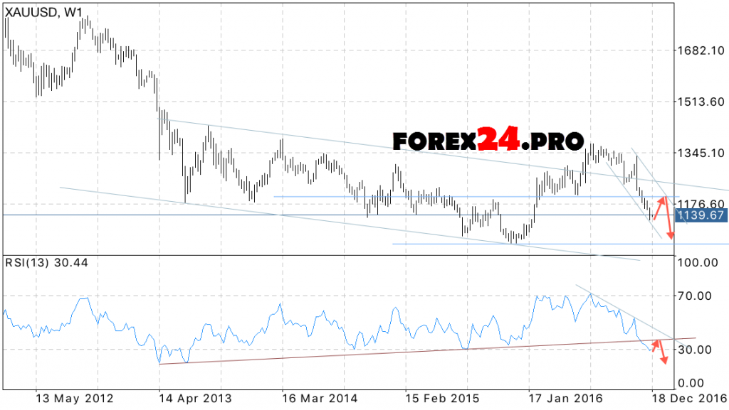 Forex trading gold rate