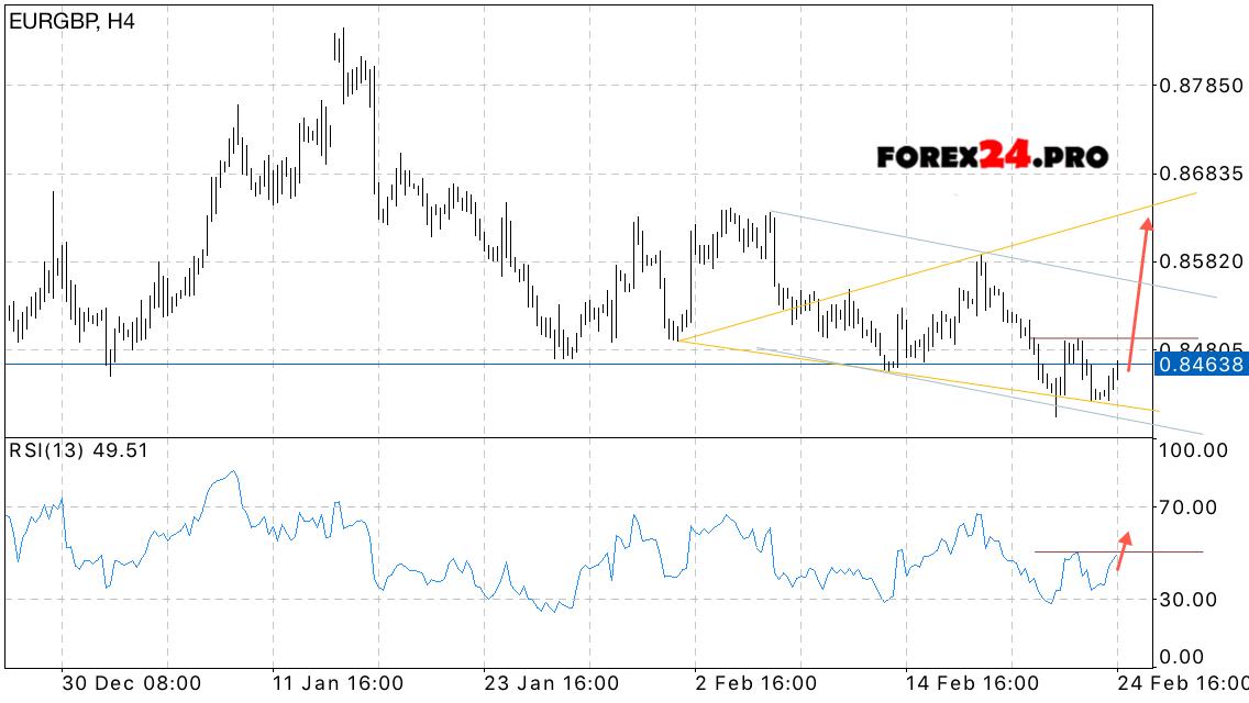 Pound euro forex evolution