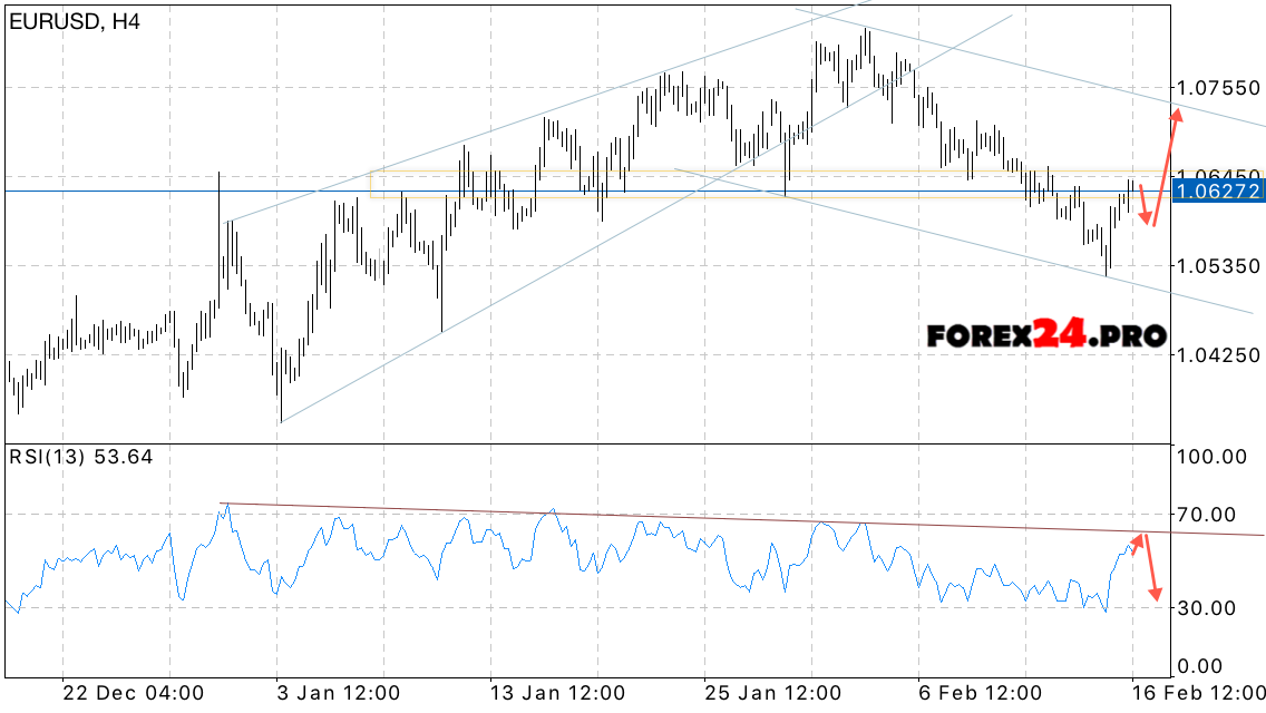 Forex forecast eur usd