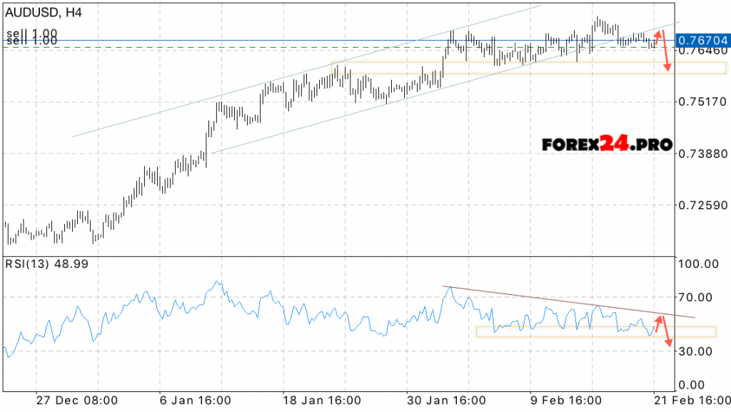 Forex forecast aud/usd