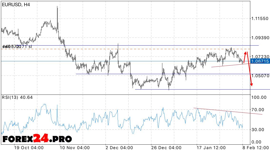 Forex Eur Usd Euro Dollar Forecast On February 9 2017