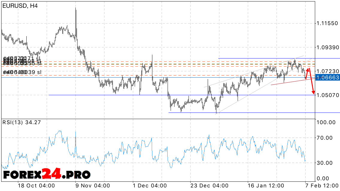 Forex eur/usd daily forecast