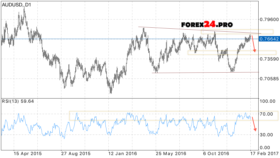 Aud forex forecast