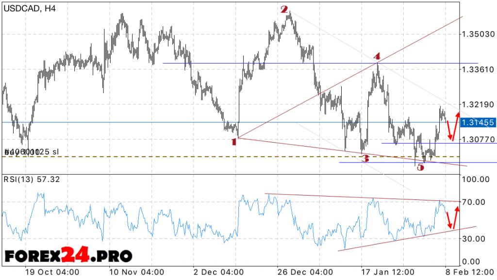 Canadian dollar forex forecast