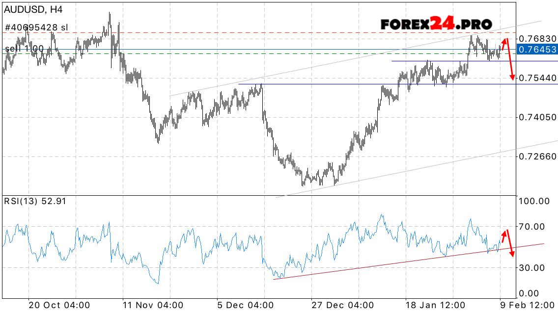 Forex Forecast Australian Dollar Aud Usd On February 10 2017