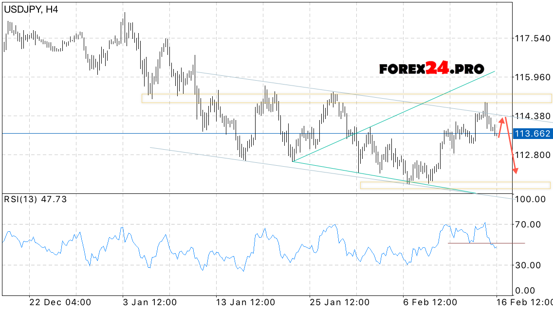 Forex forecast usd jpy
