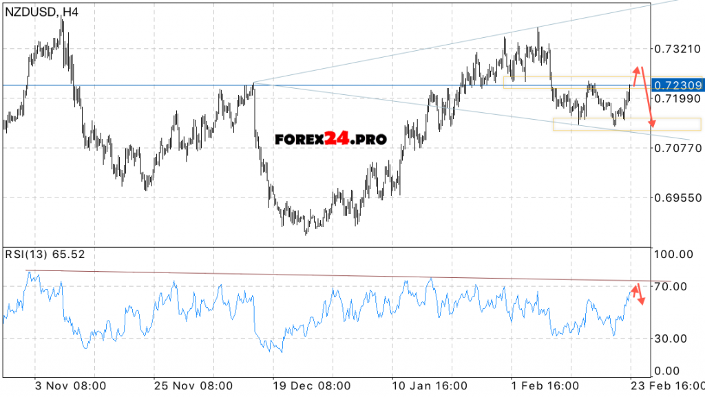 Forex trading courses new zealand