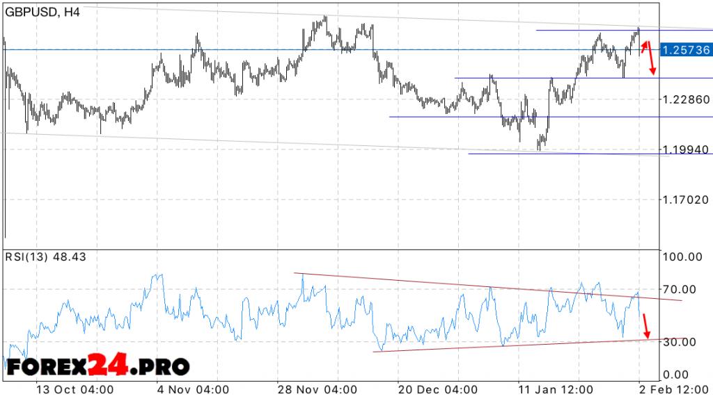 Forex currency strength radar