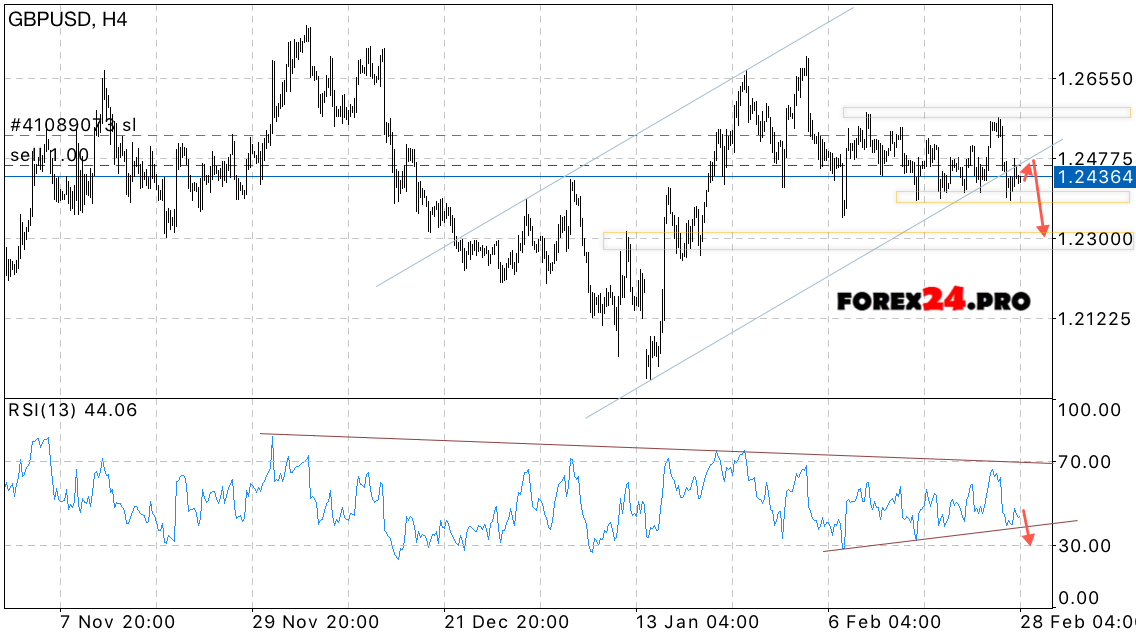 GBP USD Forecast Pound to Dollar on March 1, 2017 | FOREX24.PRO