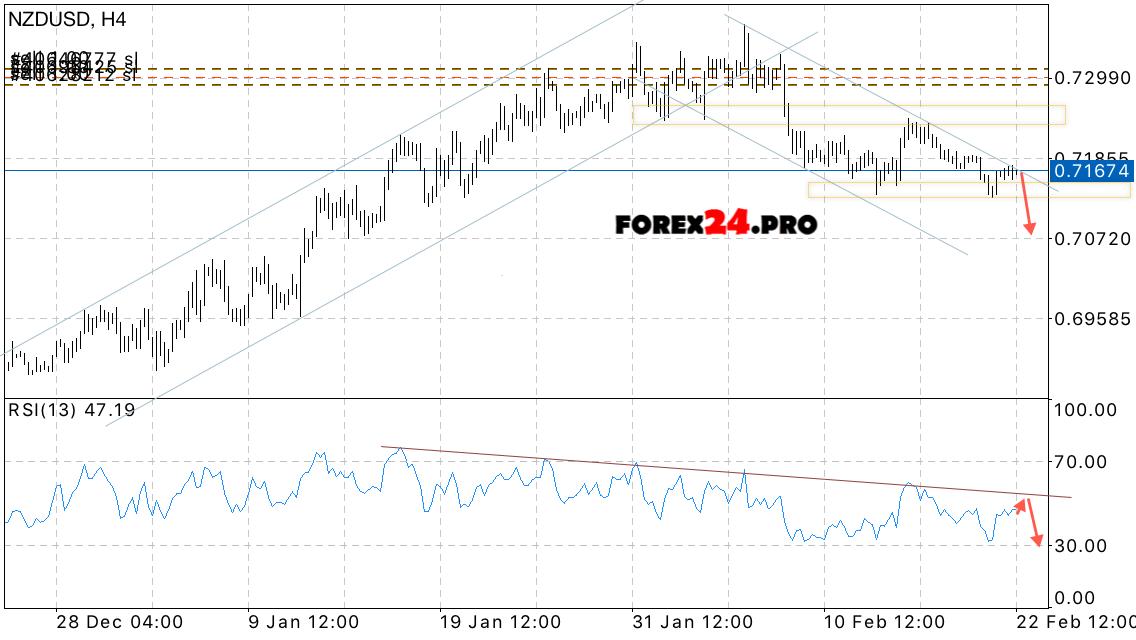 Nzd usd forex forecast форекс прогноз на 20 апреля