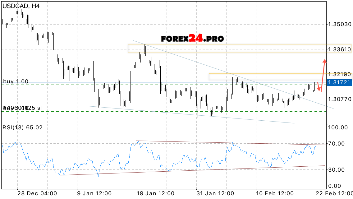 Canadian dollar forex forecast