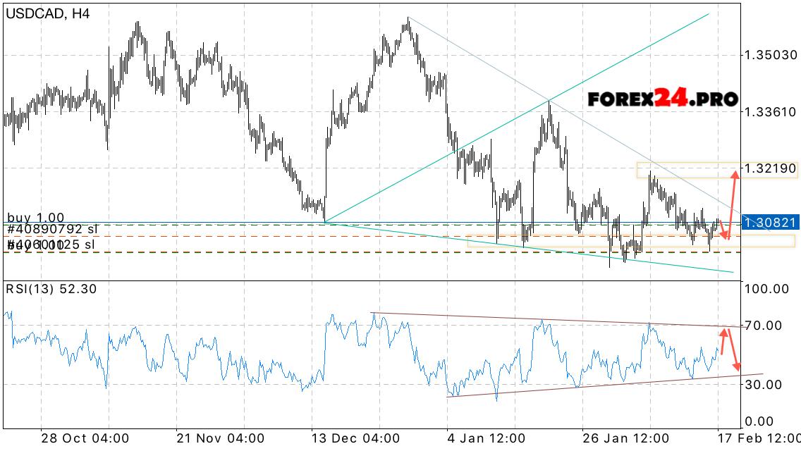 Usd cad forex forecast профессиональная торговля форекс