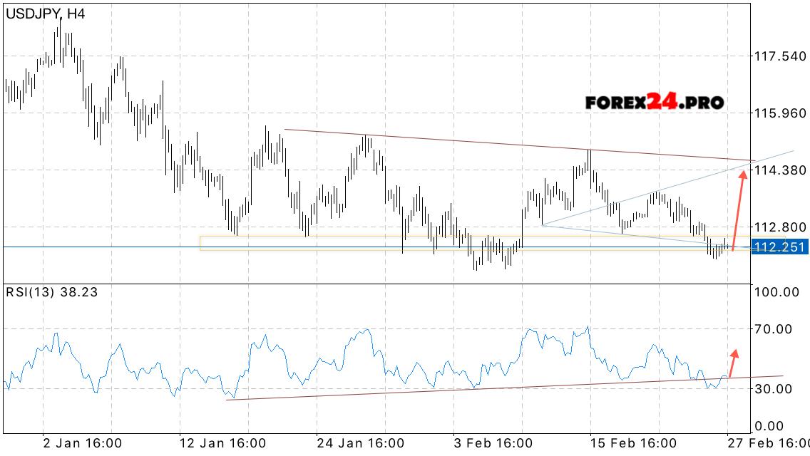 Dollar yen forex