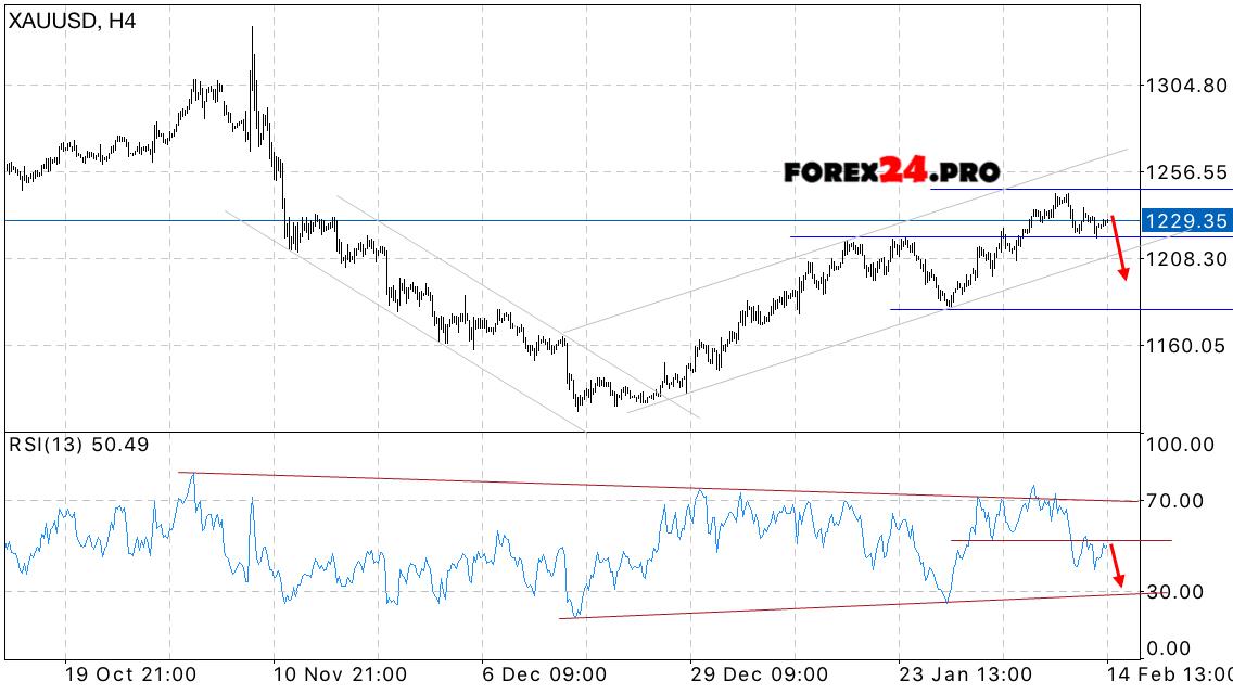 Форекс золото цена бинарные опционы formula yspexa ru home отзывы