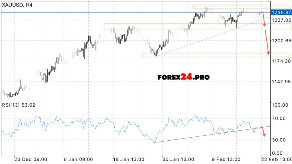 XAU/USD - Learn Forex Analysis