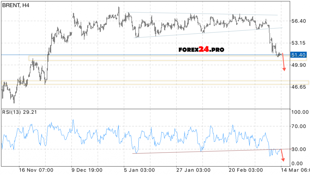 Brent crude oil price forex