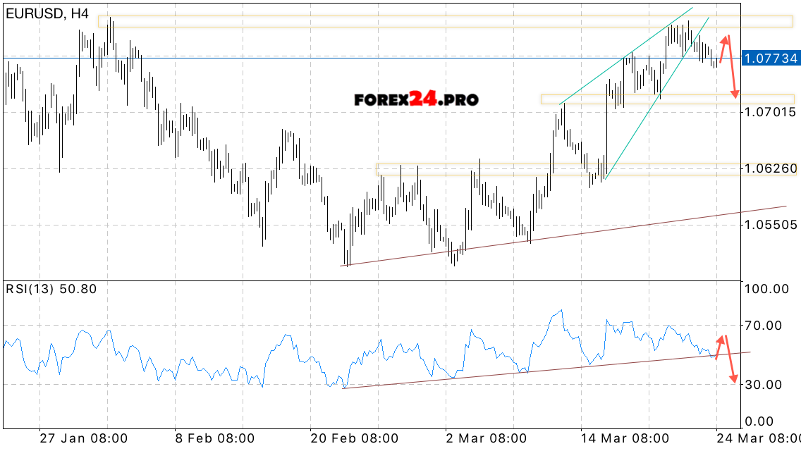 Euro forex forecast