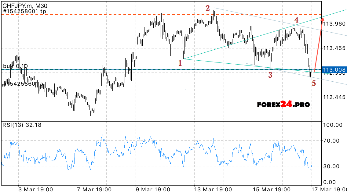 Professional forex trading signals