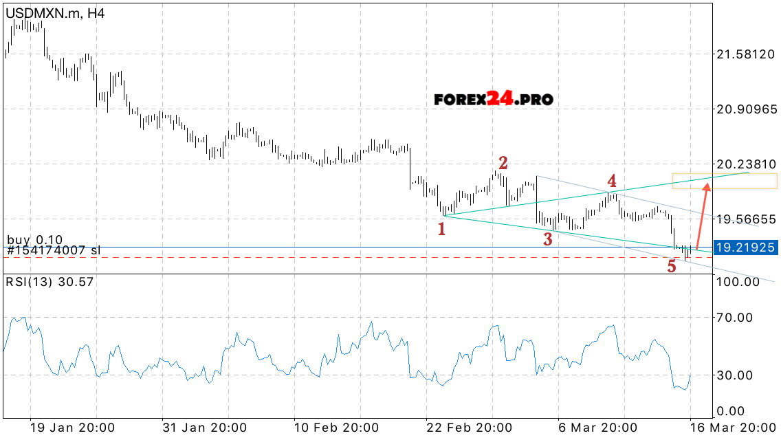 Forex Trading Signals USD MXN On March 17