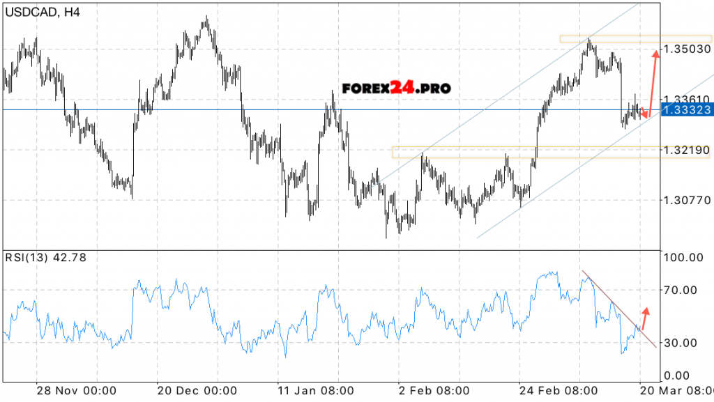 Usdcad Forecast Canadian Dollar On March   Forex Pro