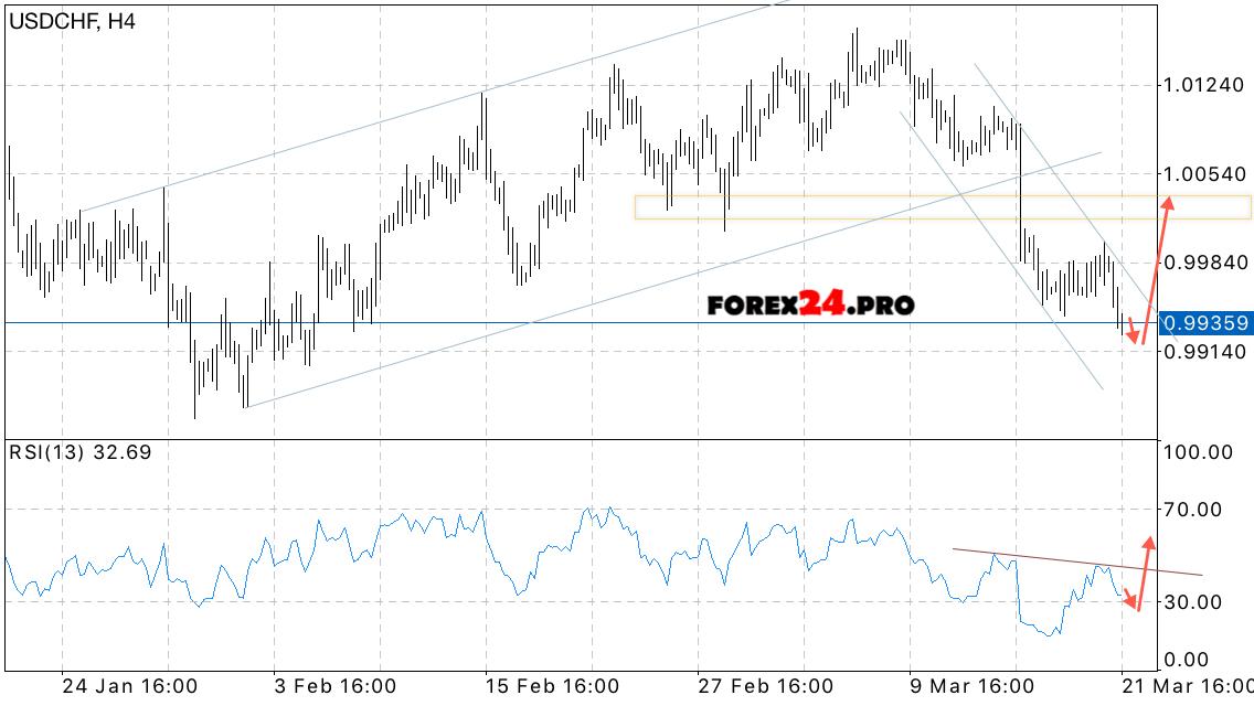 Swiss franc forex chart