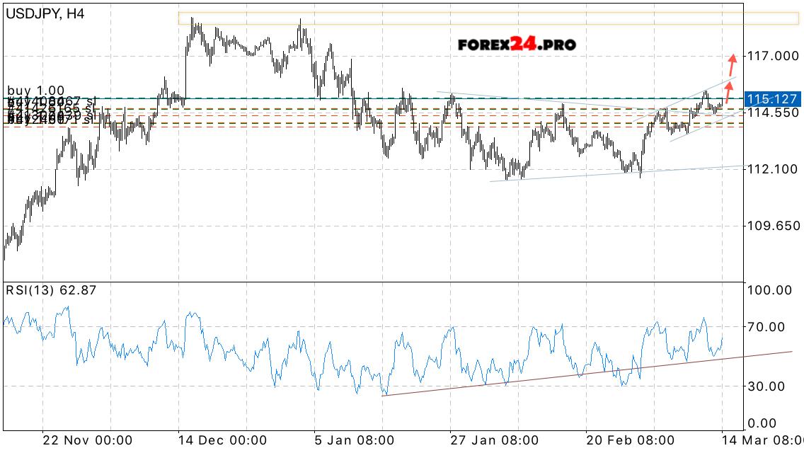 Yen forex news