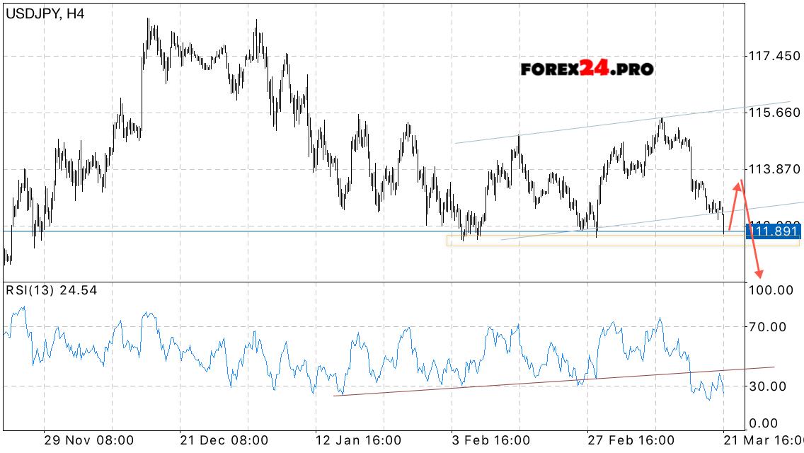 Japanese yen forex forecast