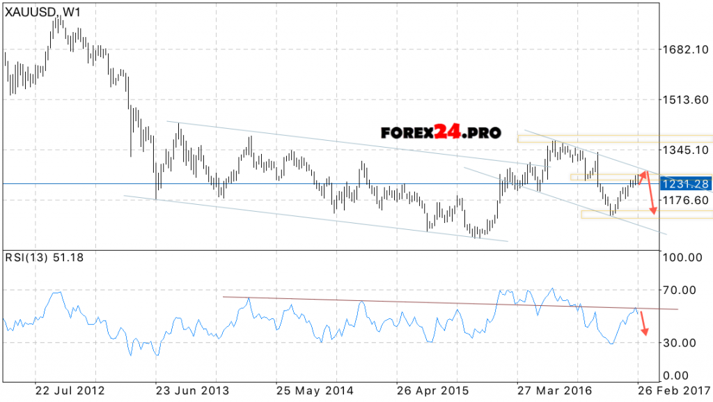 Gold price forex forecast
