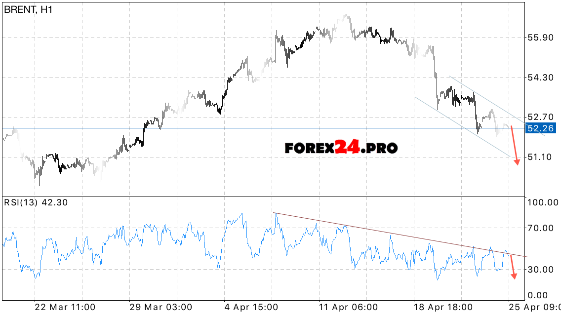 Related analysis Brent Oil