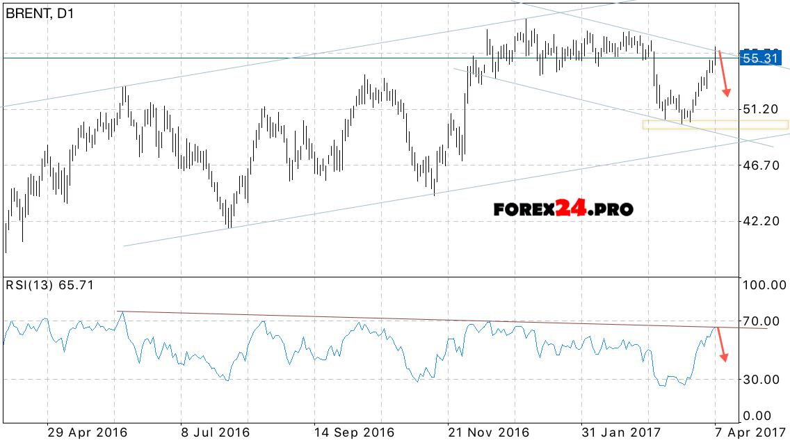 Forex 24 pro