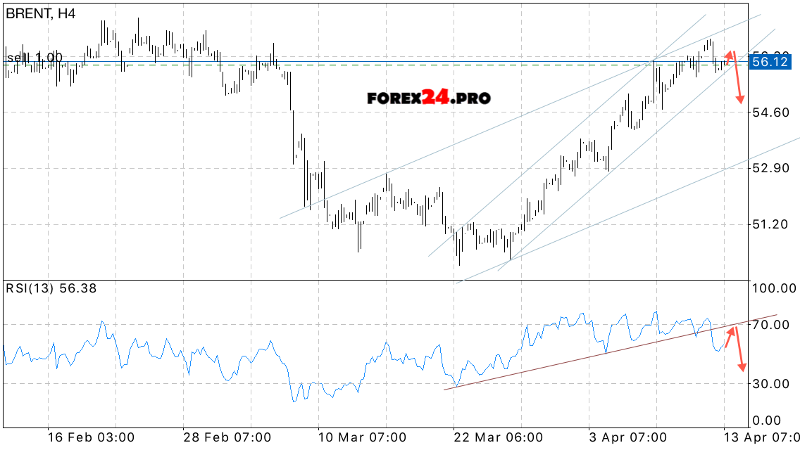 Forexpros brent oil price