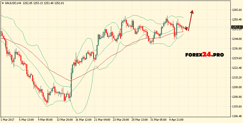 Bollinger bands gold
