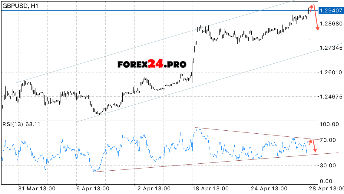 Forex prediction gbp usd