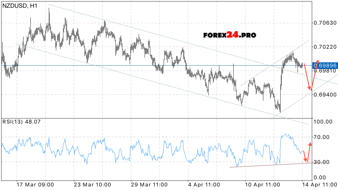 Forex new zealand dollar