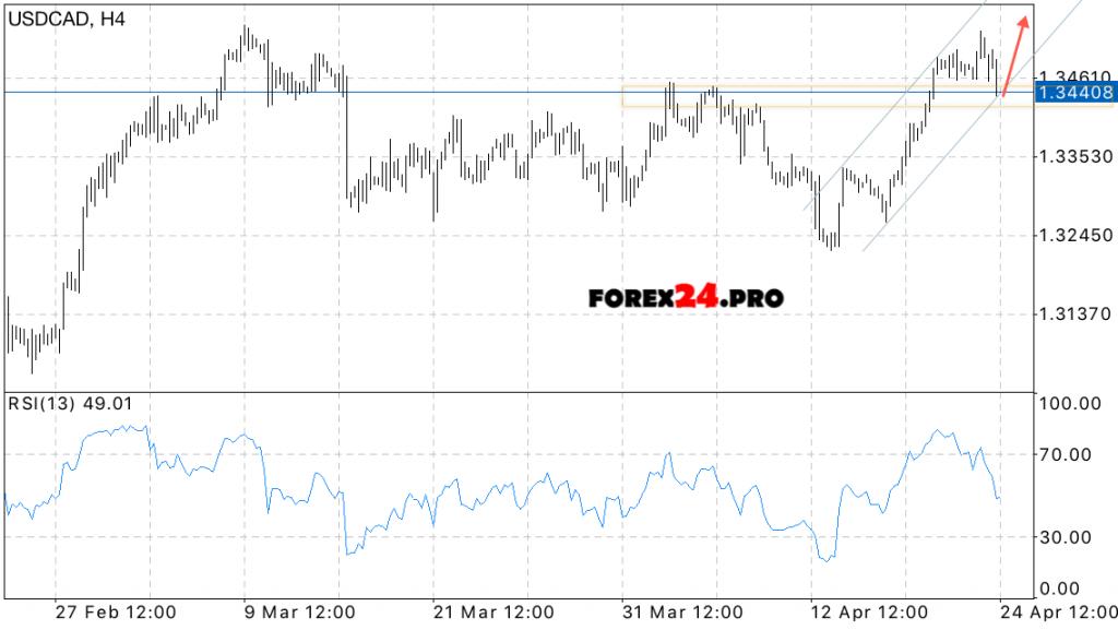 Forex canadian dollar forecast