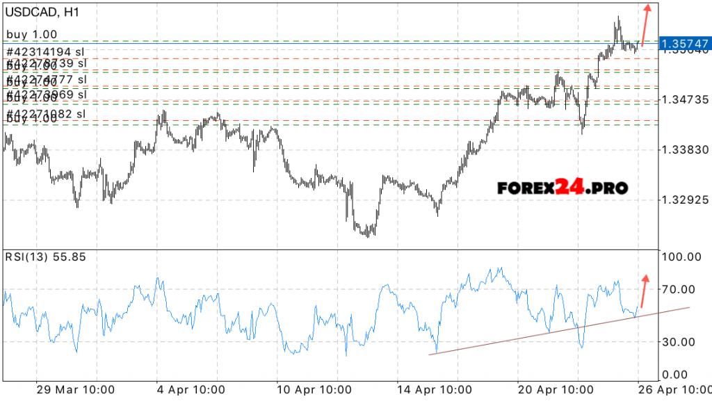 Forex news forecast
