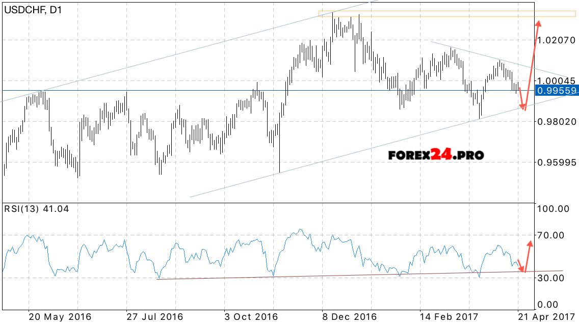 Usd Chf Forecast Swiss Franc On April 24 28 2017