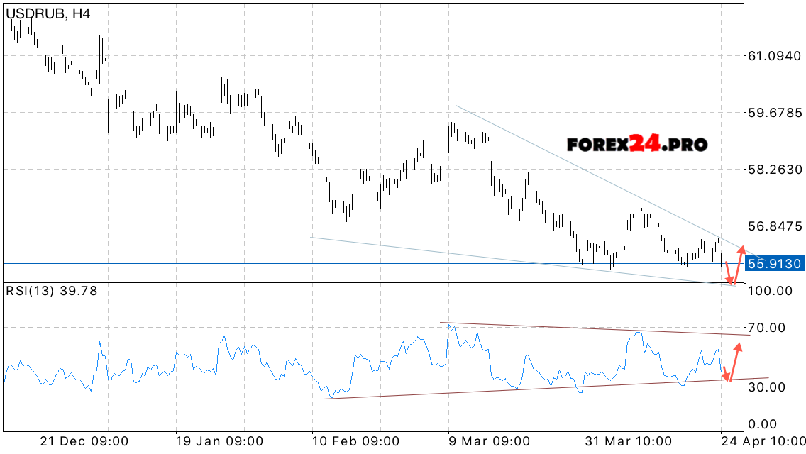 Forex ruble forecast