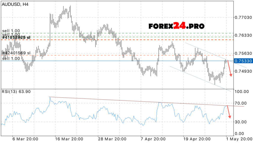 AUD/USD Forecast Australian Dollar May 2, 2017