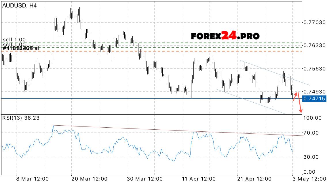 Forex australian dollar forecast