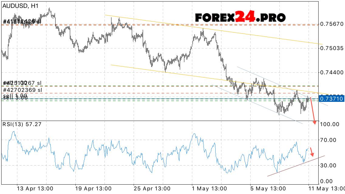 AUD/USD Forex Trading | blogger.com