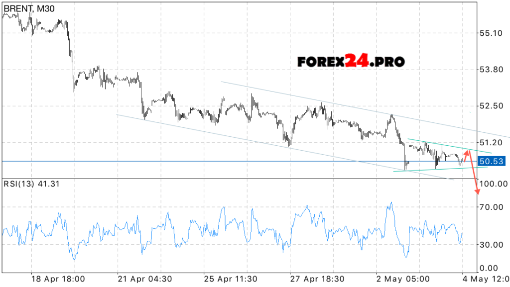 Forex oil forecast