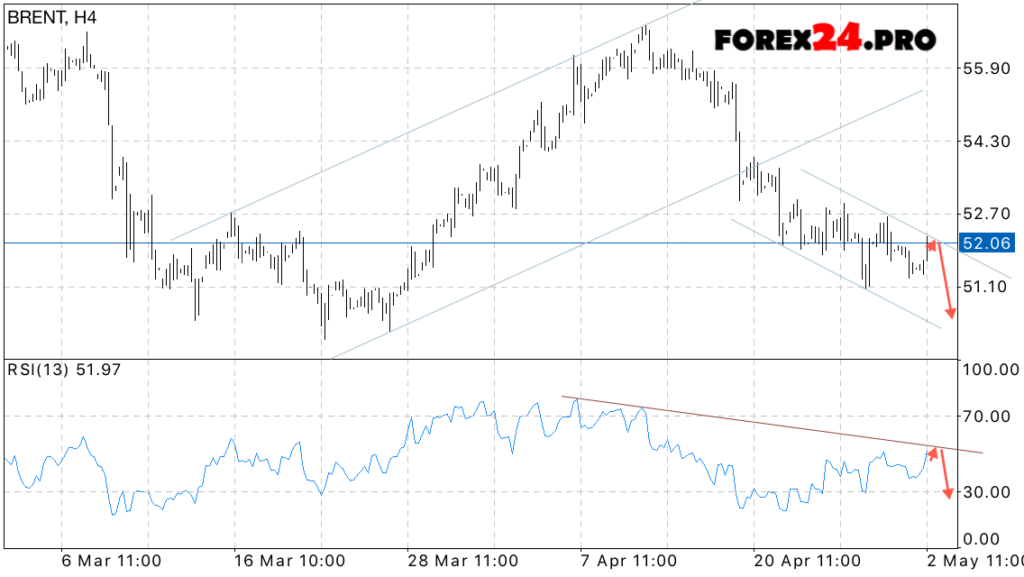 Brent forex