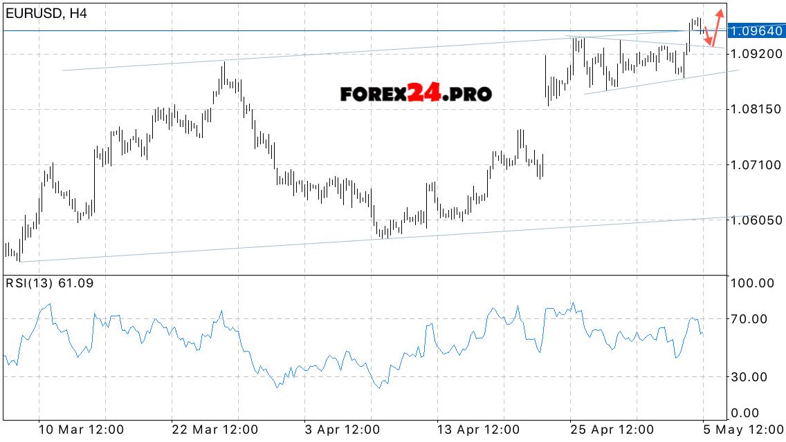 Forex pro euro dolar