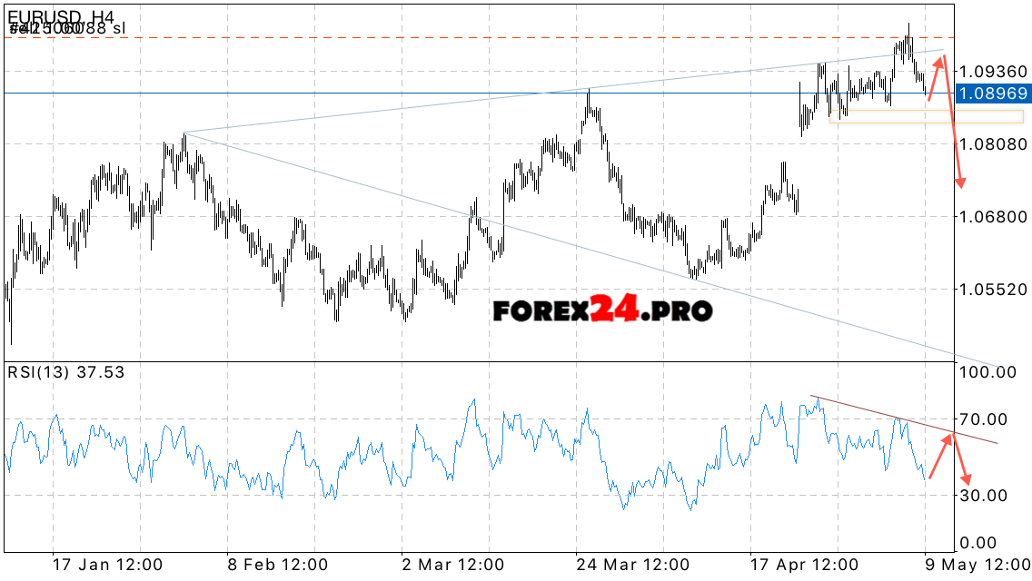 eur usd forecast euro to us dollar on may 10 2017. Black Bedroom Furniture Sets. Home Design Ideas