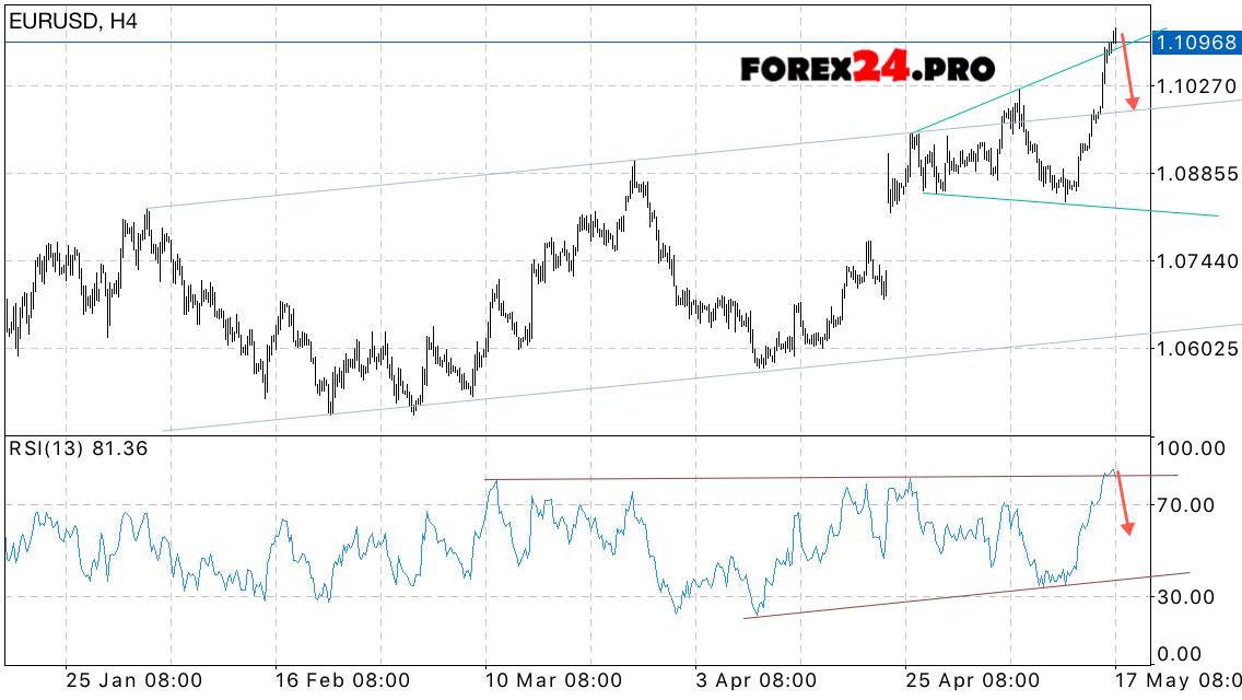 Euro dollar forex forecast