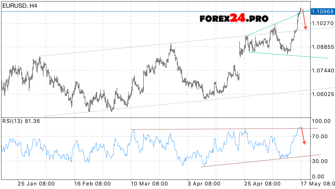 Forex forecast eur usd
