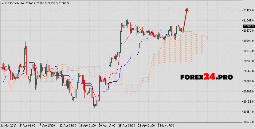 Forex pro dow jones