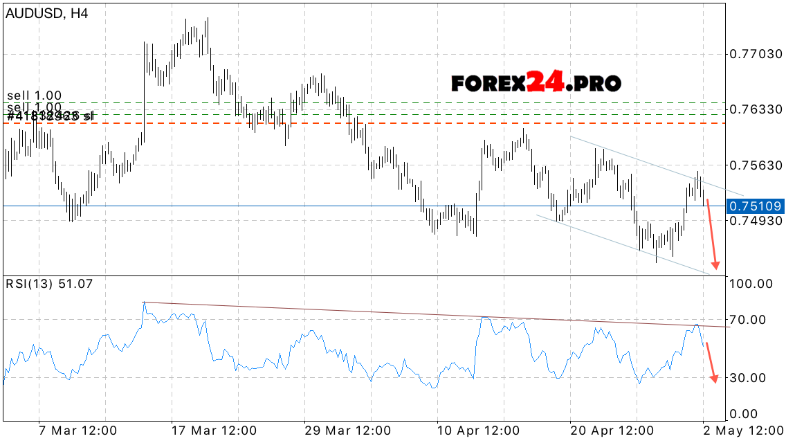 Forex analysis and forecast