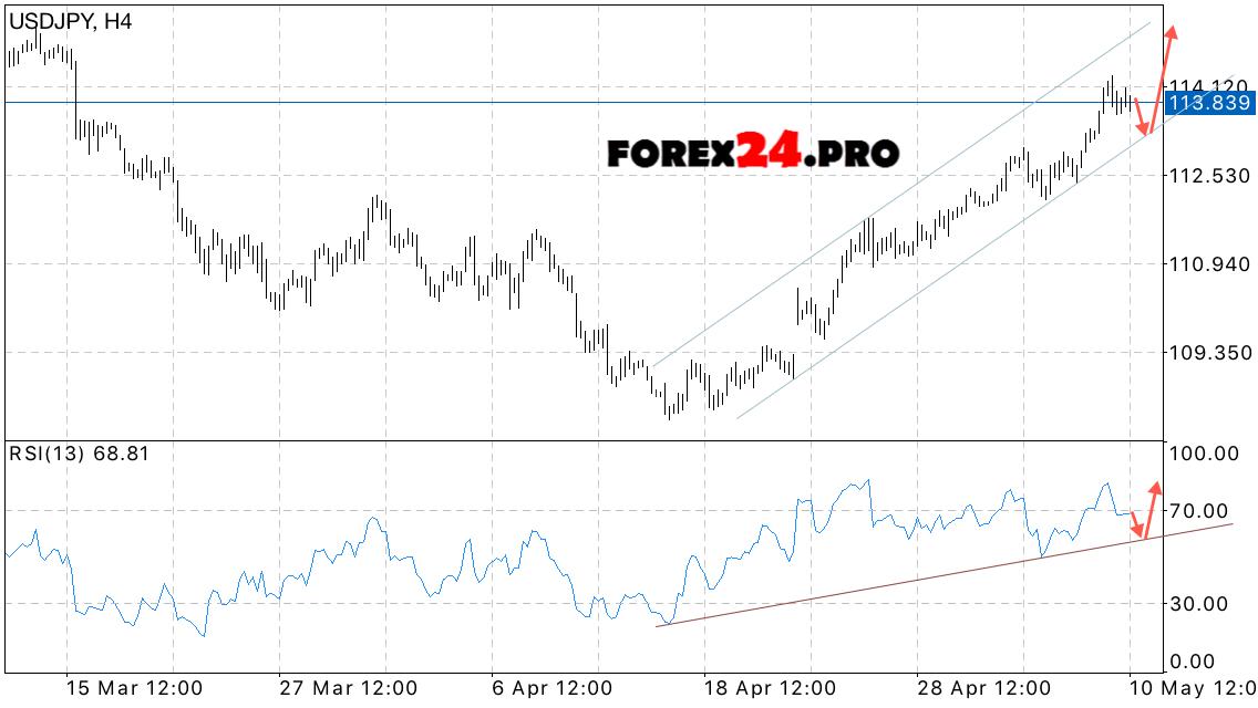 Forex rates yen